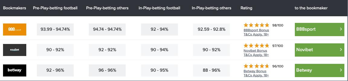 Understanding betting margins for your winning bet
