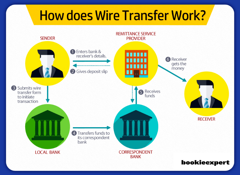 How-does-bank-transfer-work